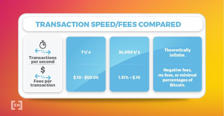vitesse des transactions bitcoin