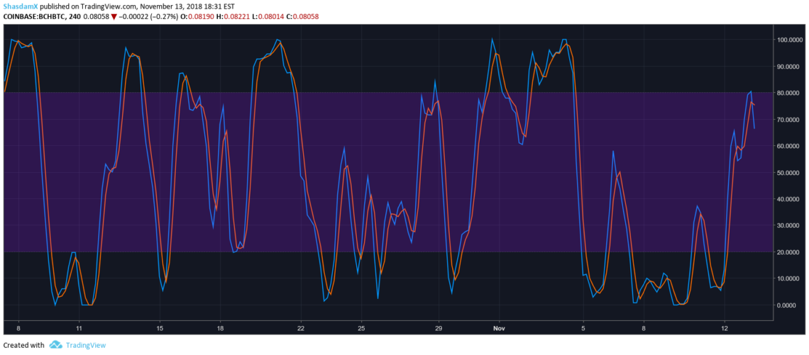 Stochastic RSI