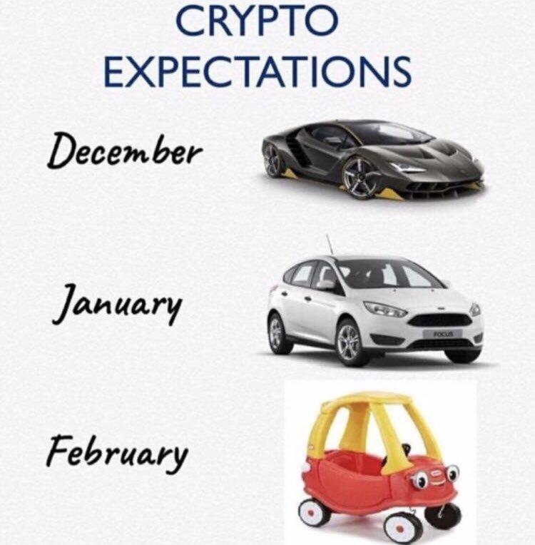 crypto expectations