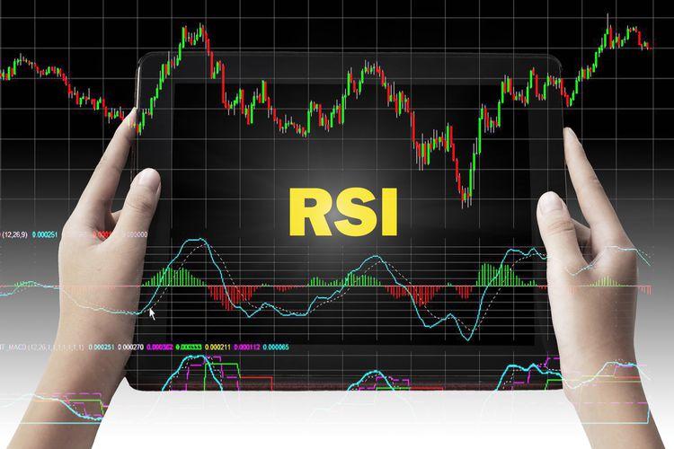 RSI dywergencja wskaźniki kryptowalut
