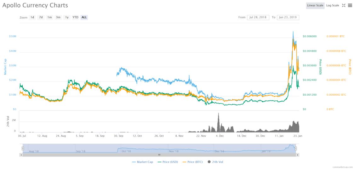 apollo currency pump dump