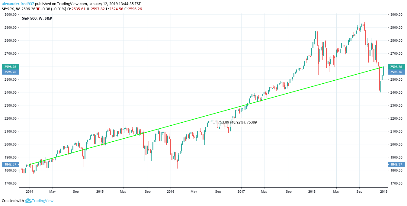 S&P500 _ 5 YR