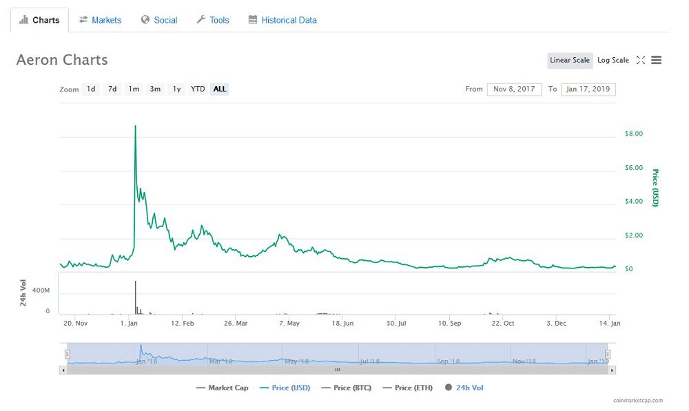ARN Price Chart USD