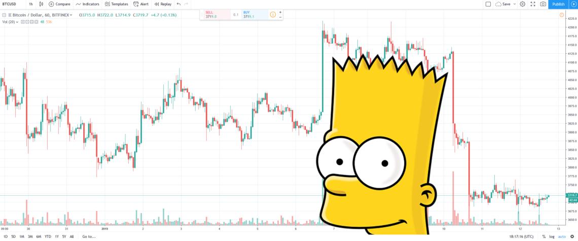 BTCUSD 2019 Chart Bart Pattern