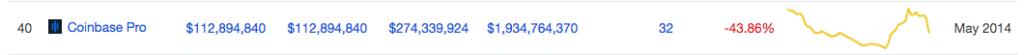 coinbase volume