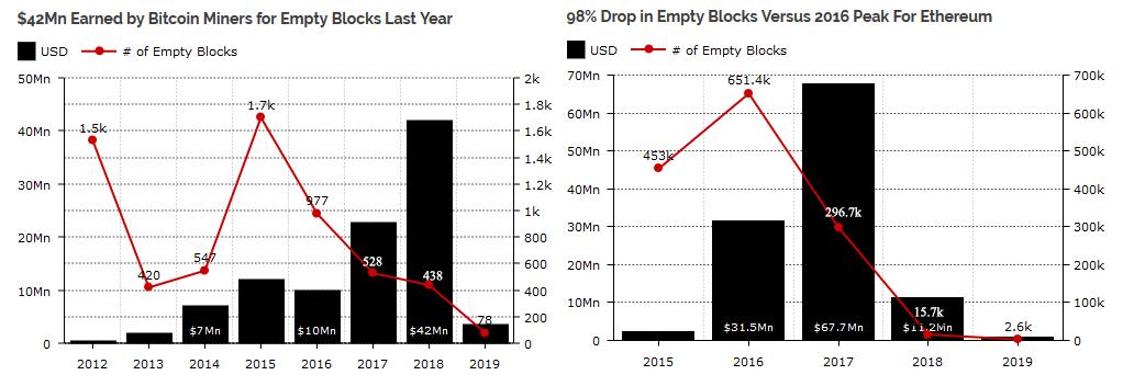 Mining Empty Block Through The Years