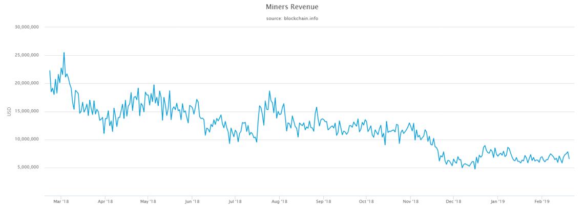 bitcoin mining profit