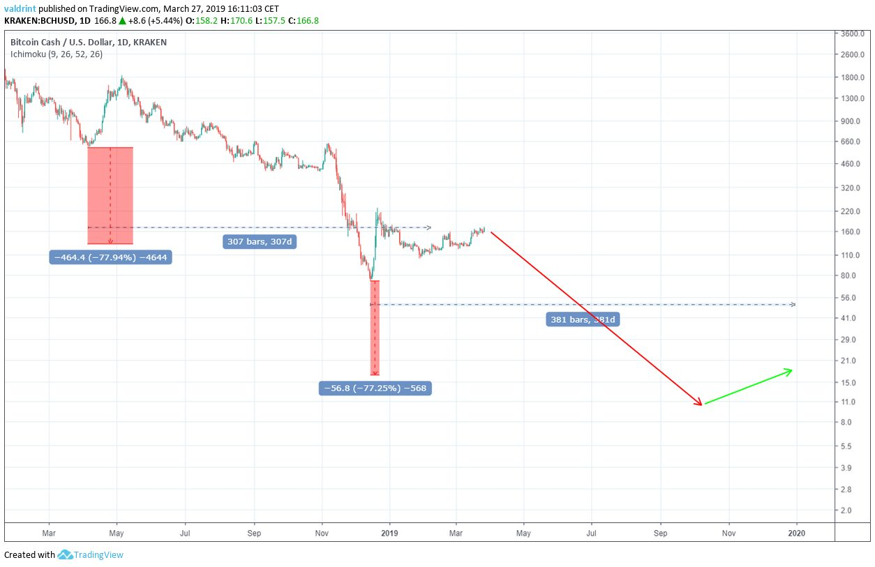 BCH 2019 Price Prediction