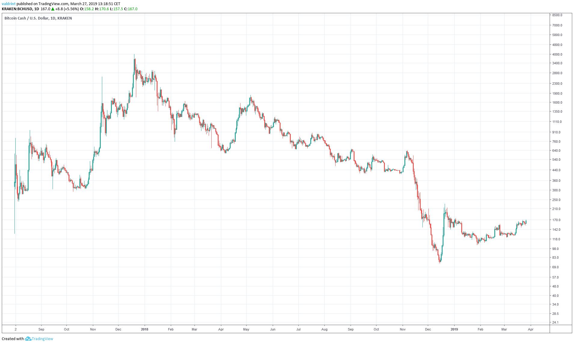 BCH Market Outlook