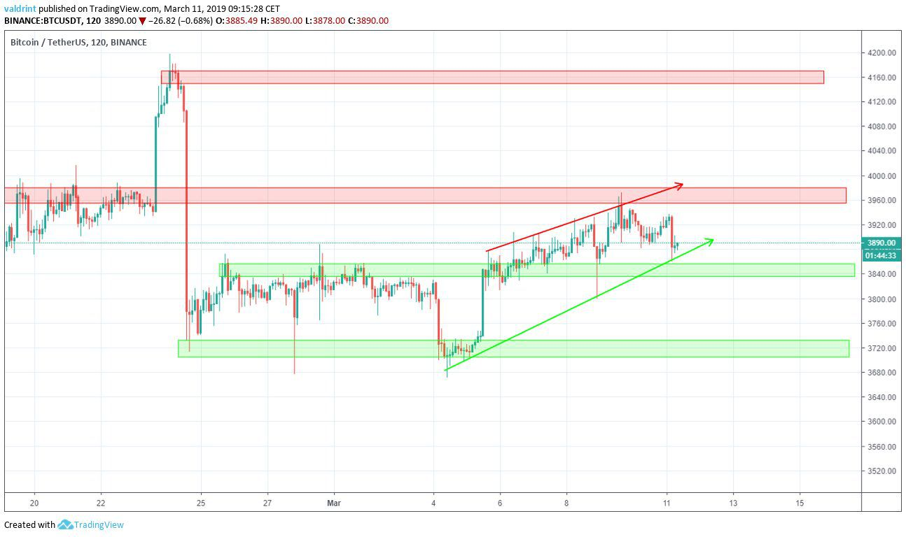Bitcoin Resistance and Support areas
