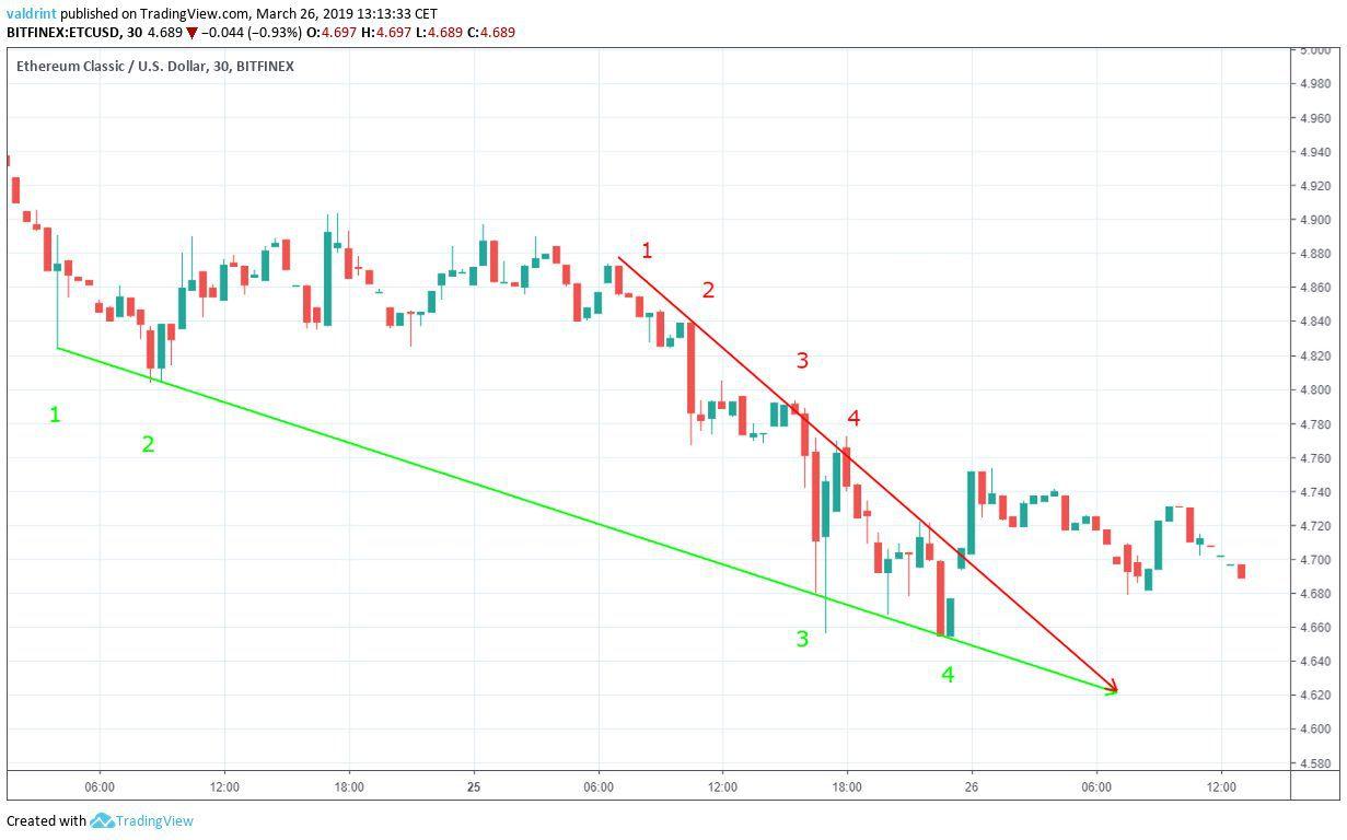 ETC Descending Wedge
