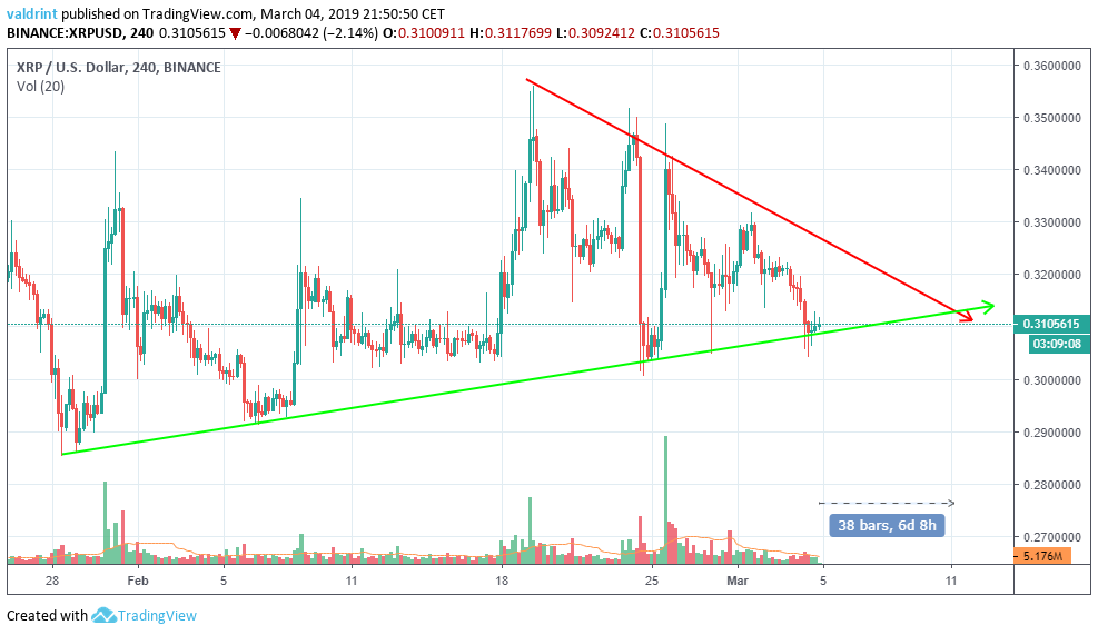 XRP Resistance and Support