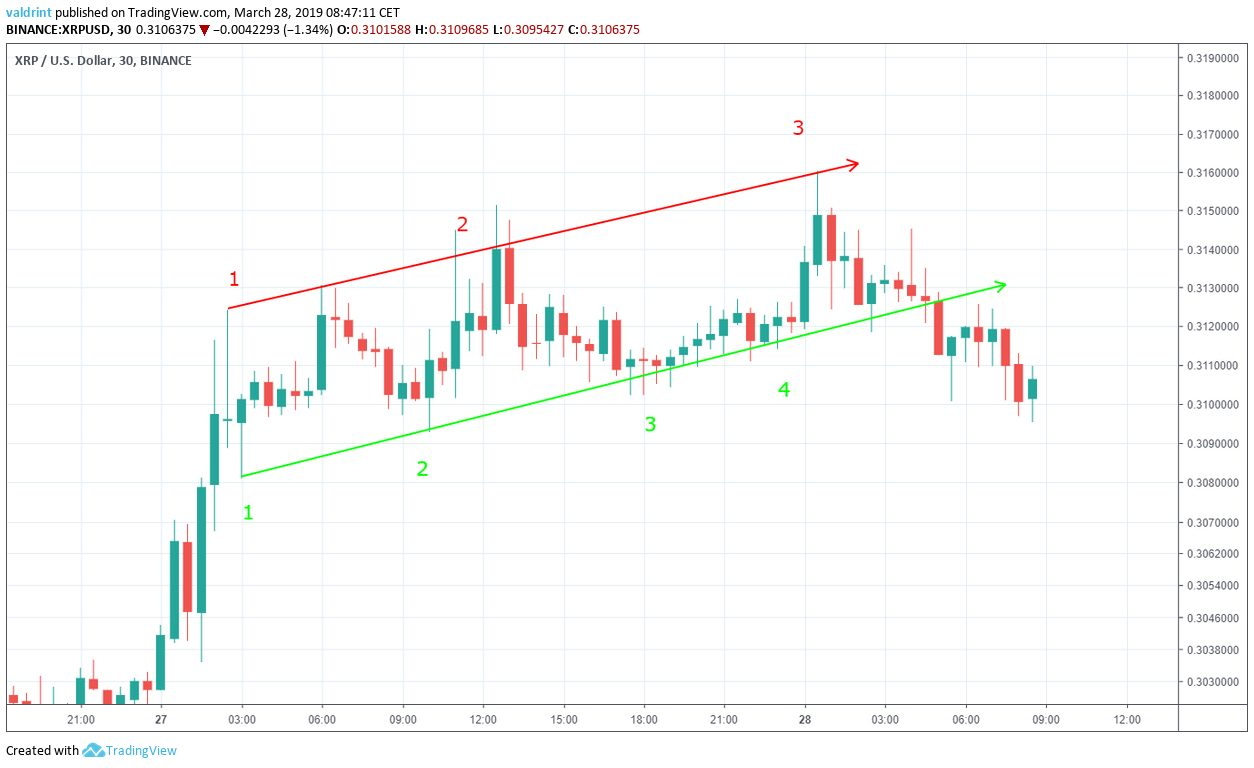 XRP Ascending Channel