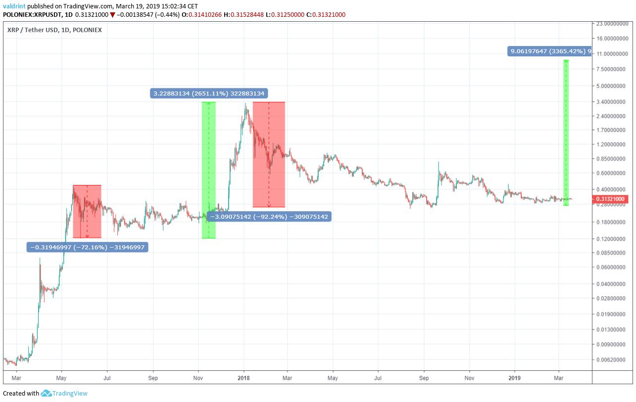 XRP Price Comparison
