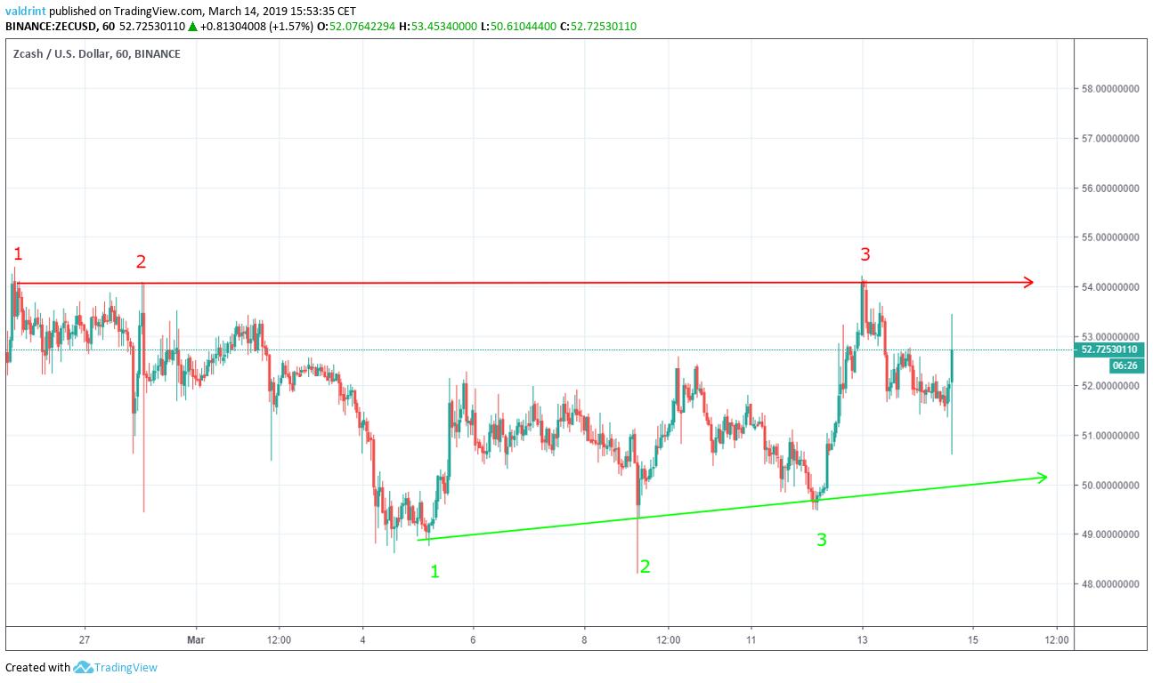 ZEC Ascending Triangle