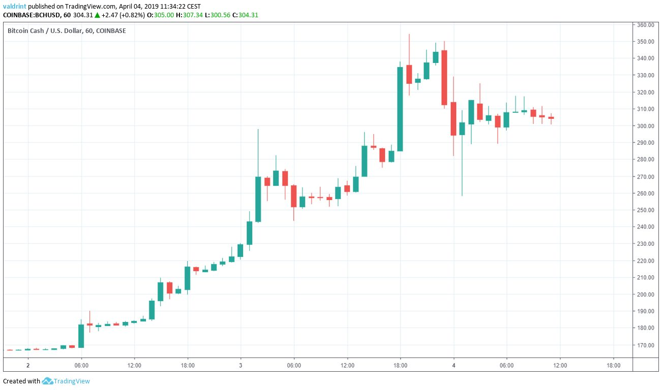 Bitcoin Cash Market Outlook