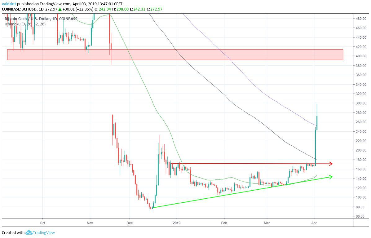 Bitcoin Cash Moving Averages