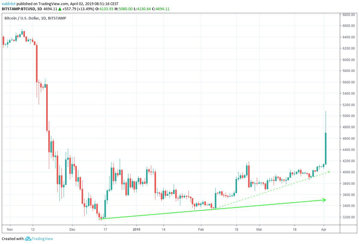 Bitcoin Ascending Support Line