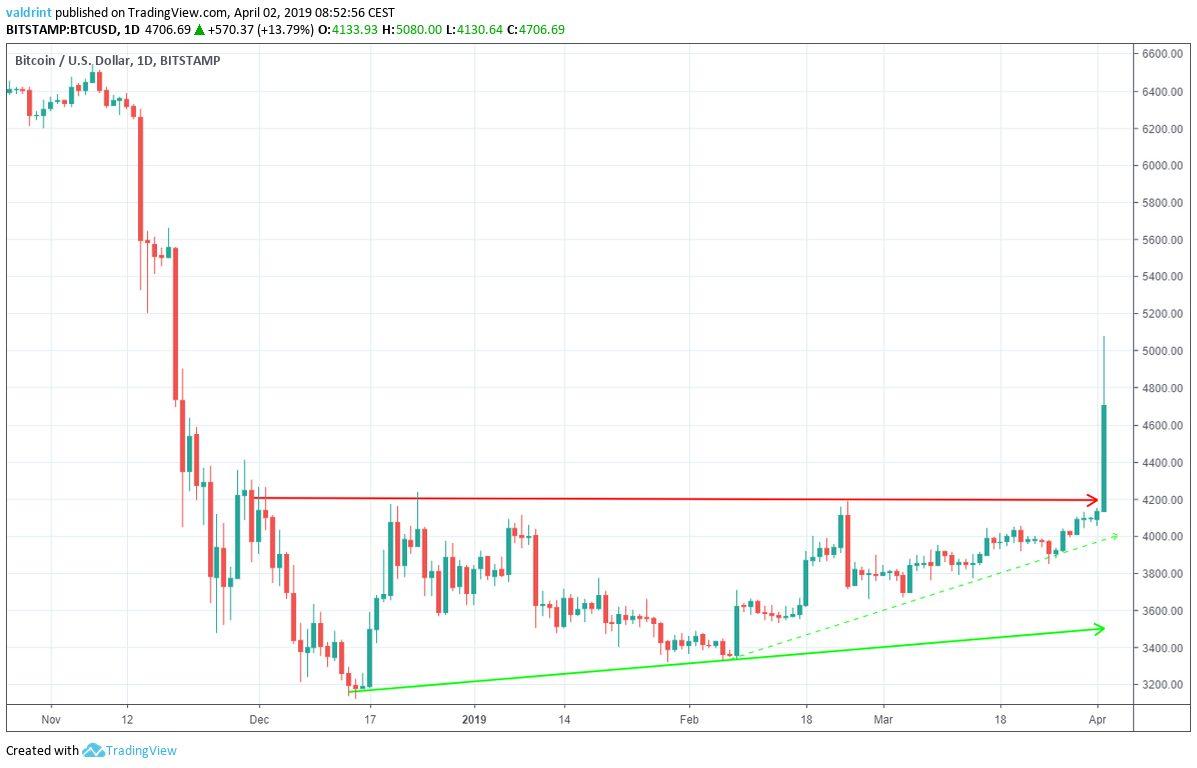 Bitcoin Ascending Triangle