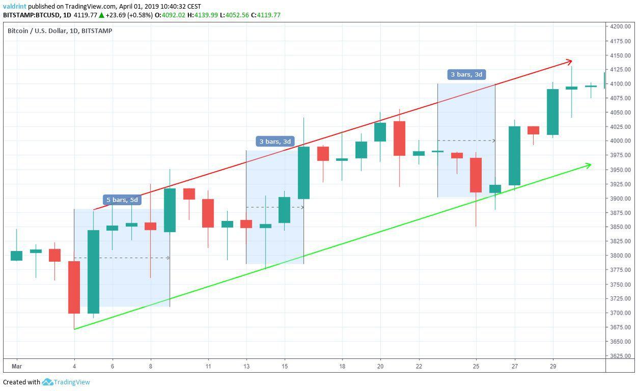 Bitcoin Price Movement