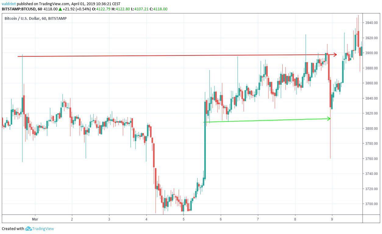 Bitcoin Upward Move