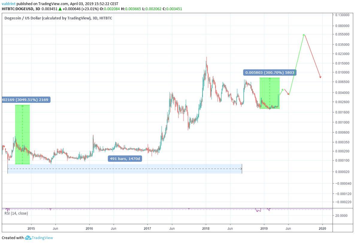 DOGE 2019 Price Prediction