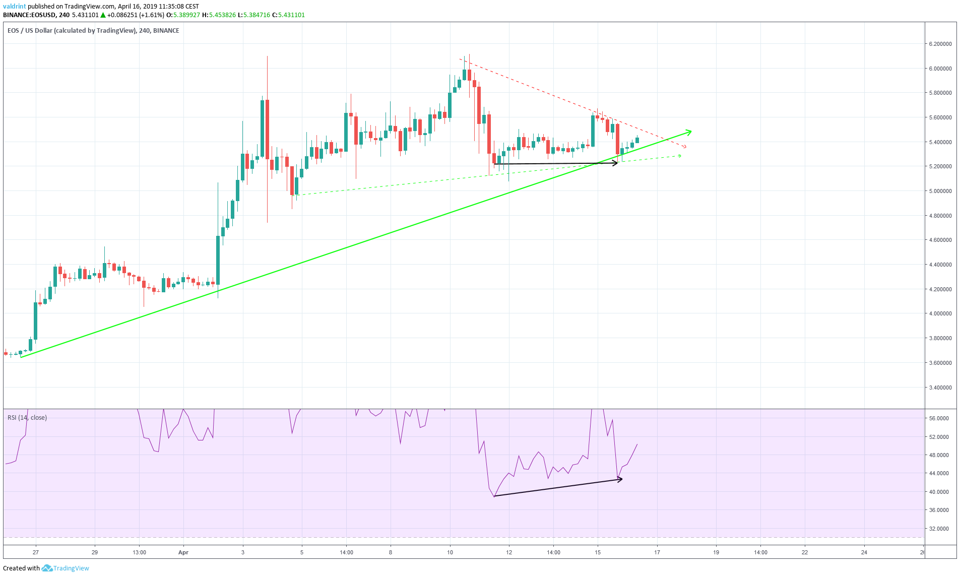 EOS Divergence