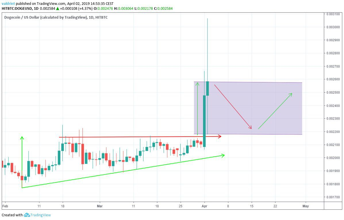Is Dogecoin Following Bitcoin to the Moon? (DOGE/USD Monthly Price Prediction: April, 2019 ...