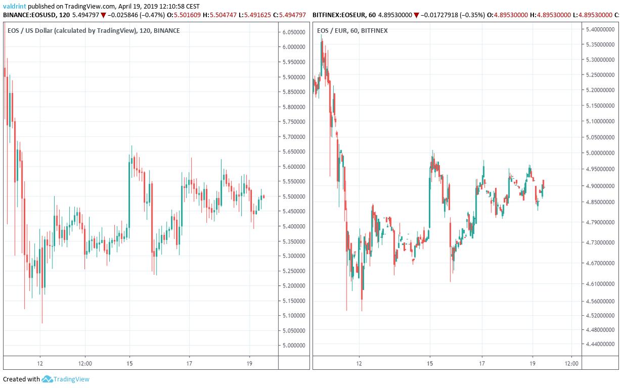 EOS Market Outlook