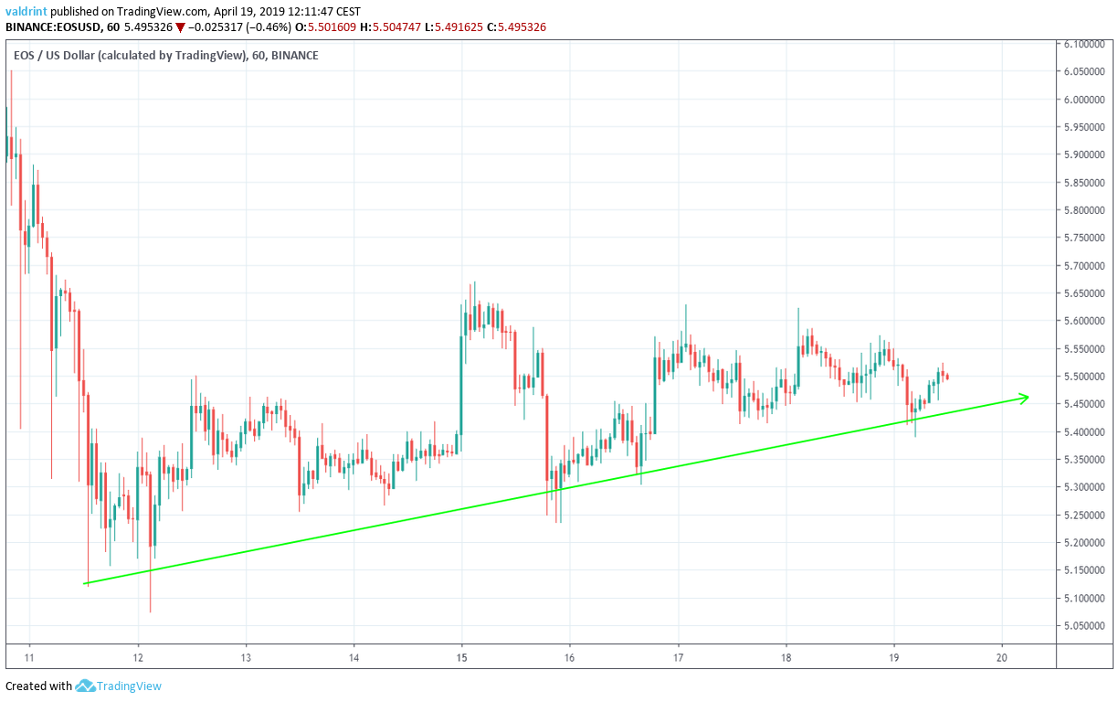 EOS Support Line
