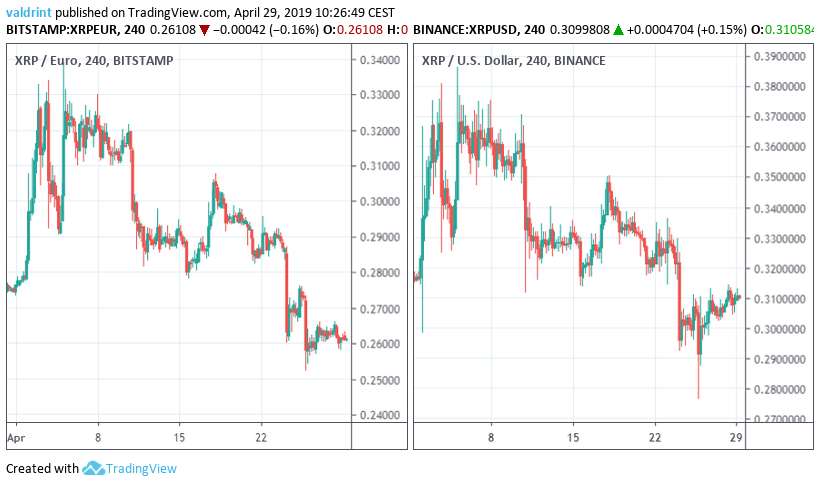 Market Outlook XRP