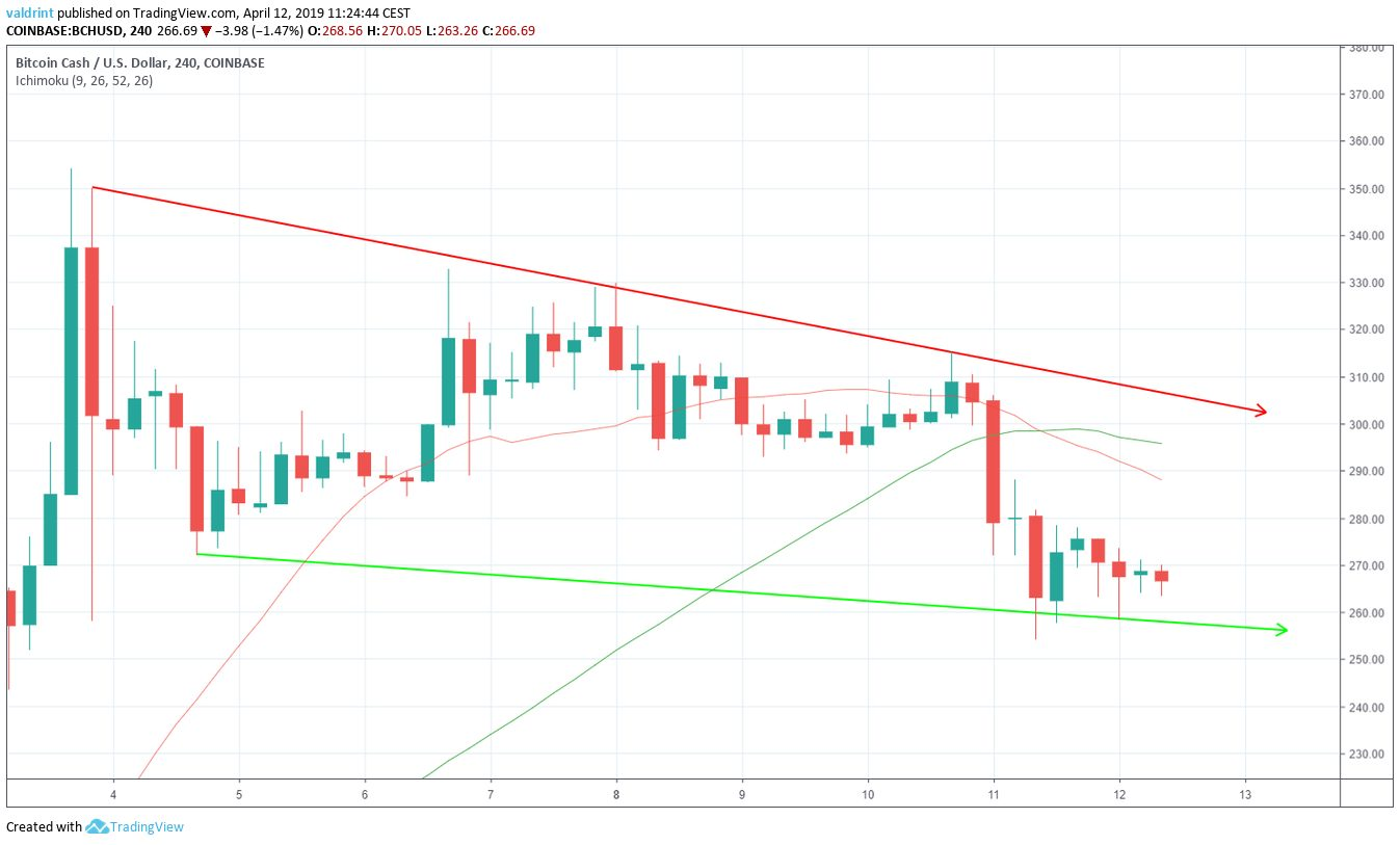 BCH Moving Averages