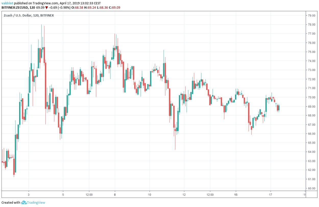 ZEC Market Outlook