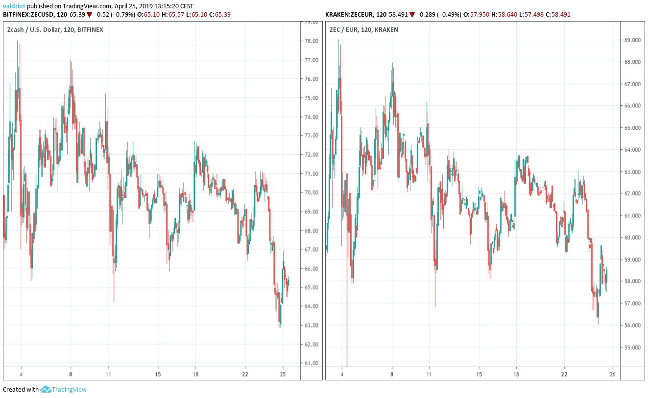 Market Outloock