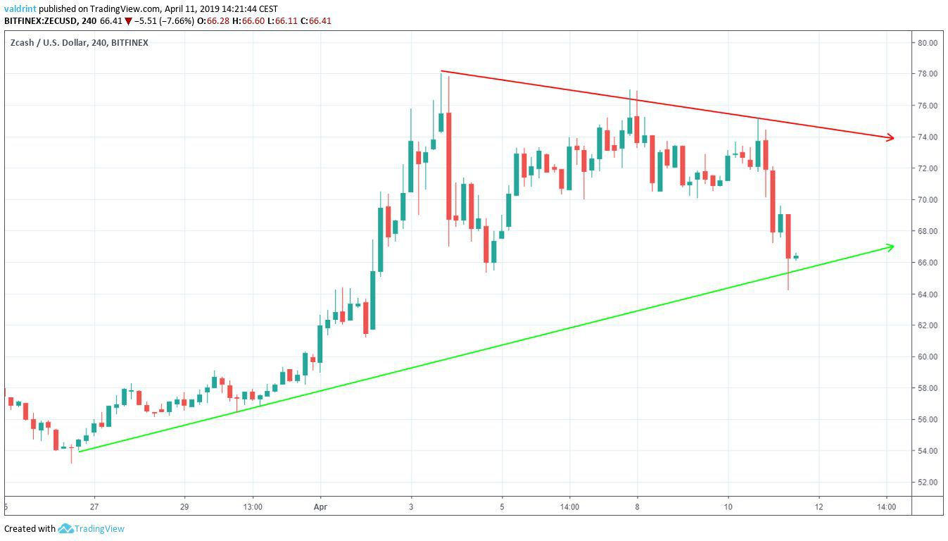 ZEC Symmetrical Triangle