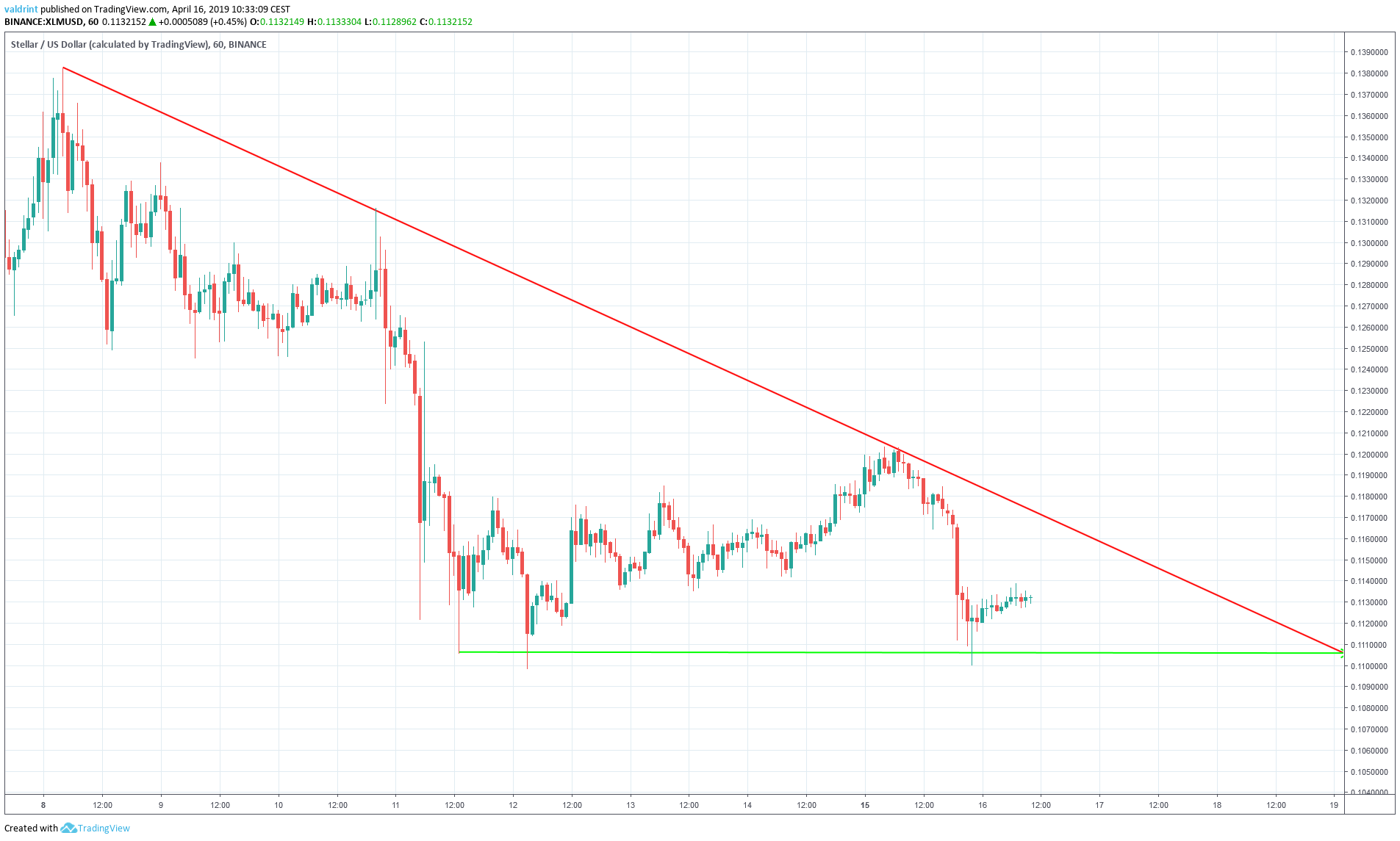XLM Descending Triangle
