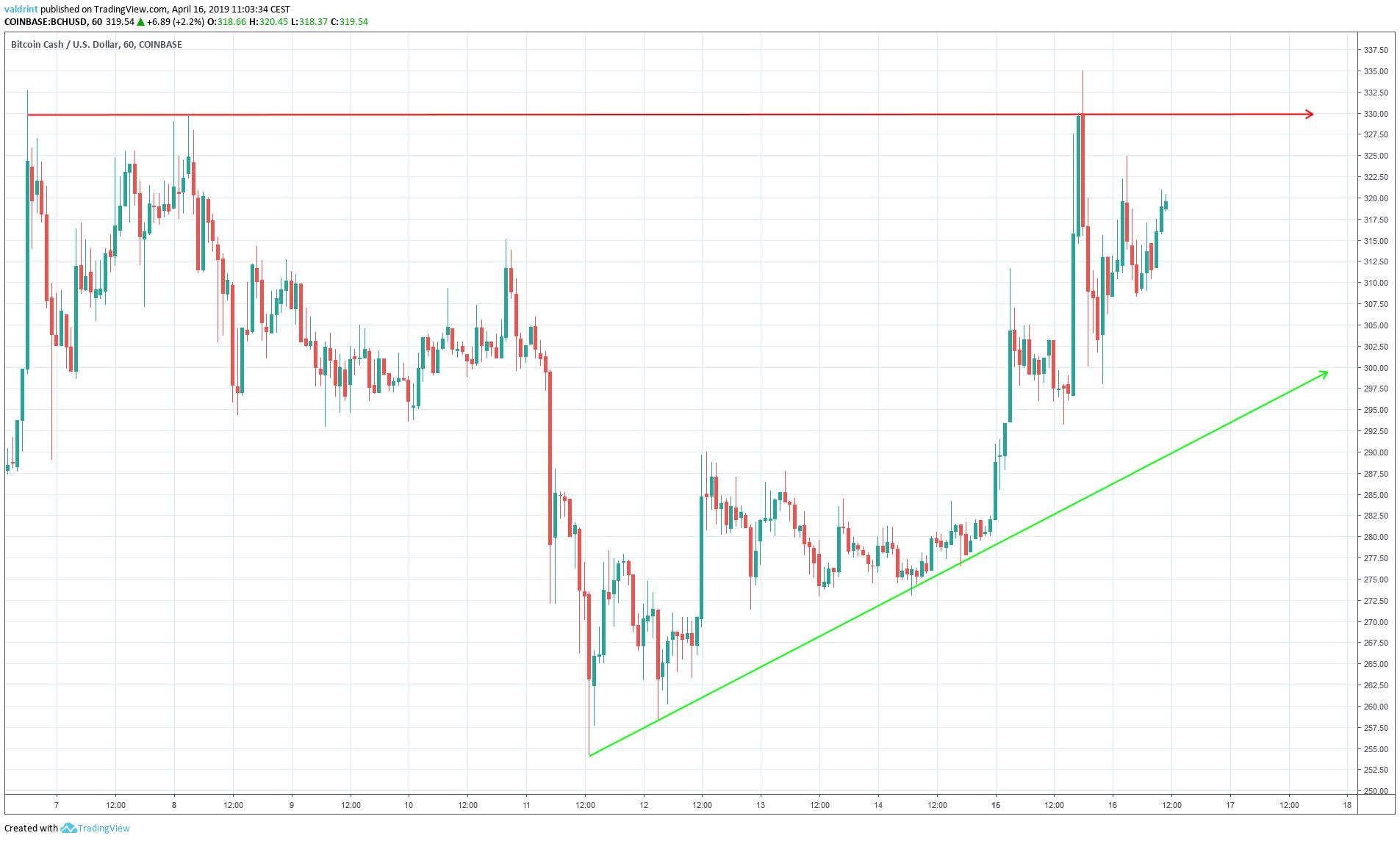 BCH Triangle