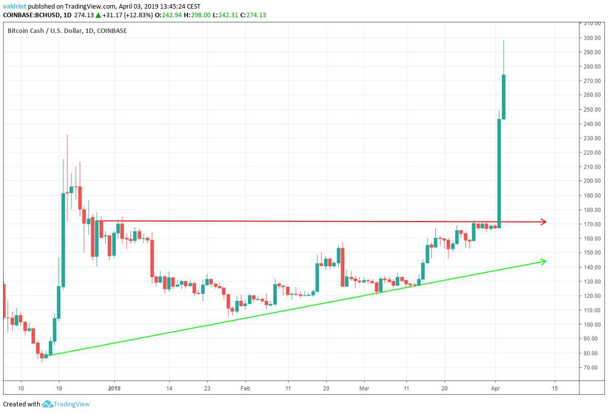 BCH Ascending Triangle
