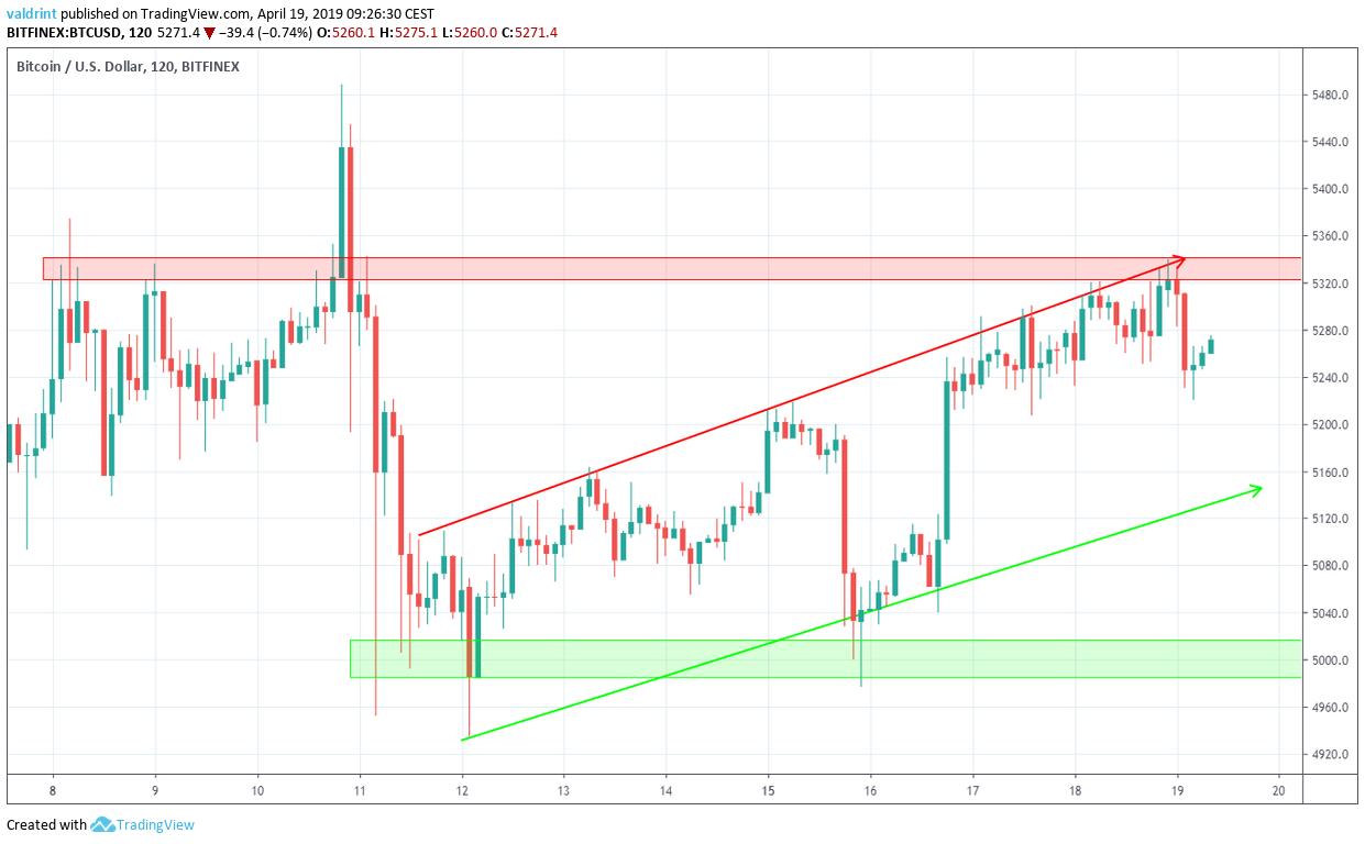 Bitcoin USD Reversal