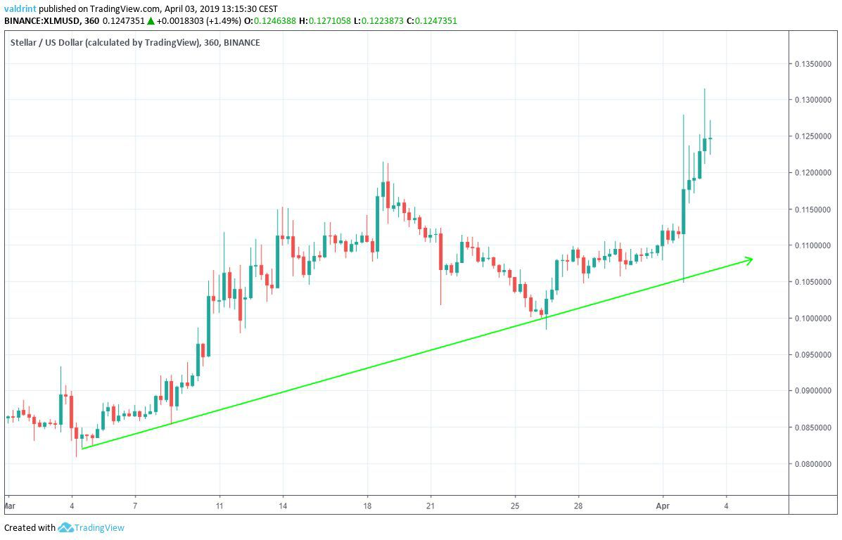 XLM Ascending Support
