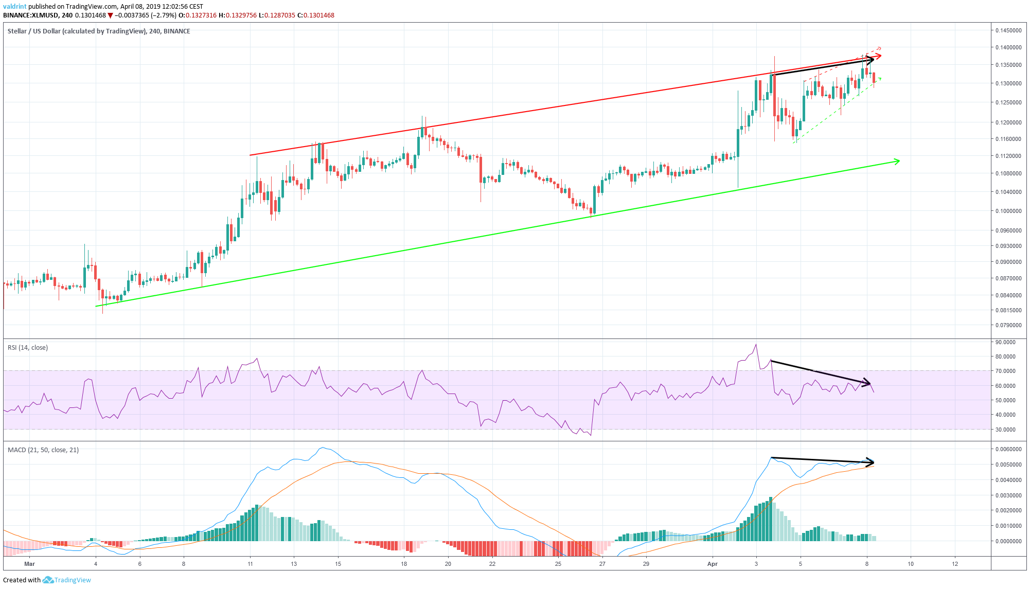 XLM RSI Divergence