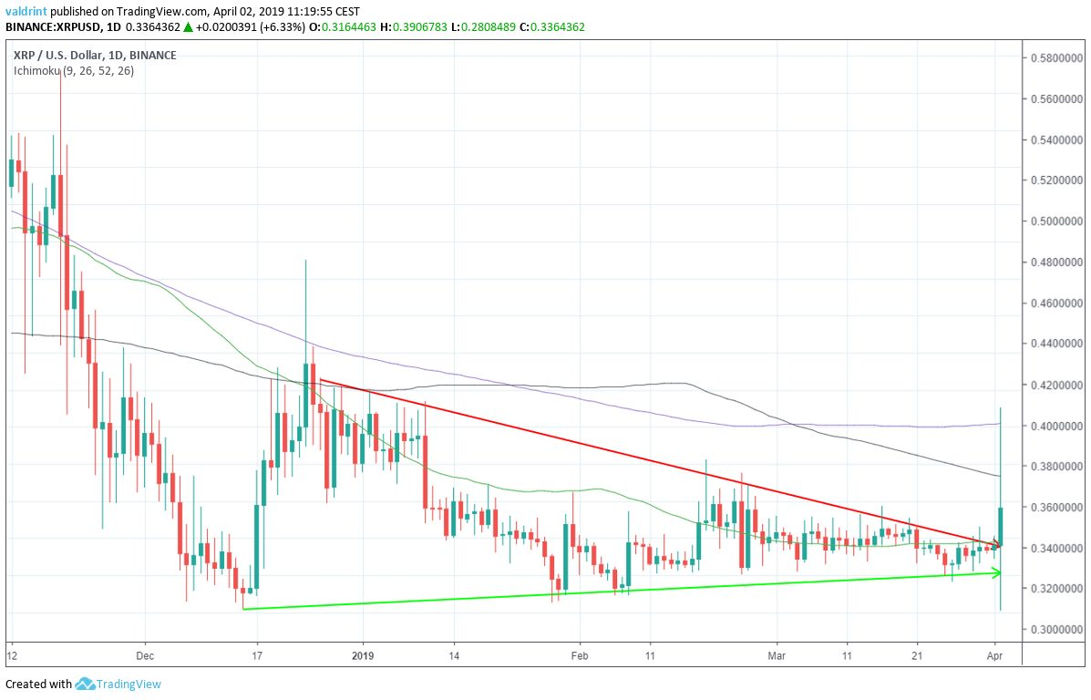 XRP Moving Averages