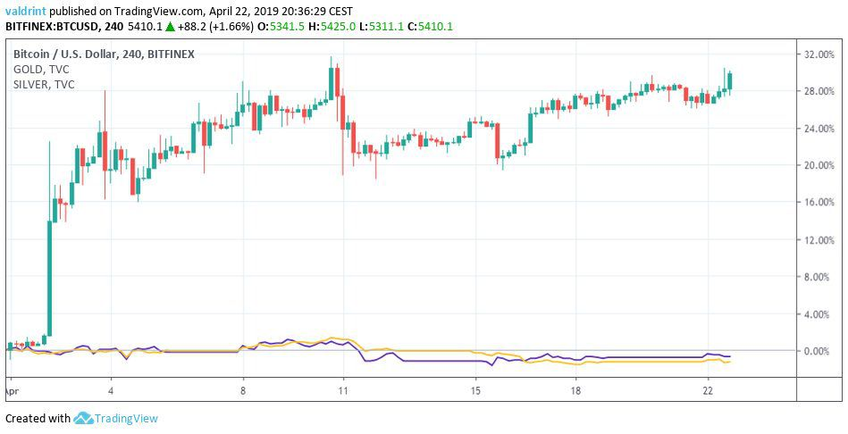 Bitcoin Gold and Silver