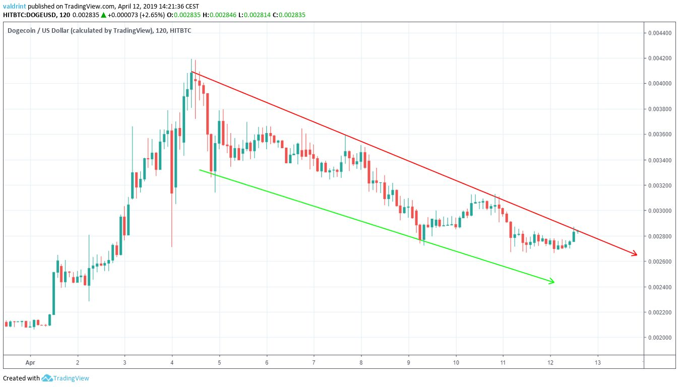 DOGE Descending Wedge