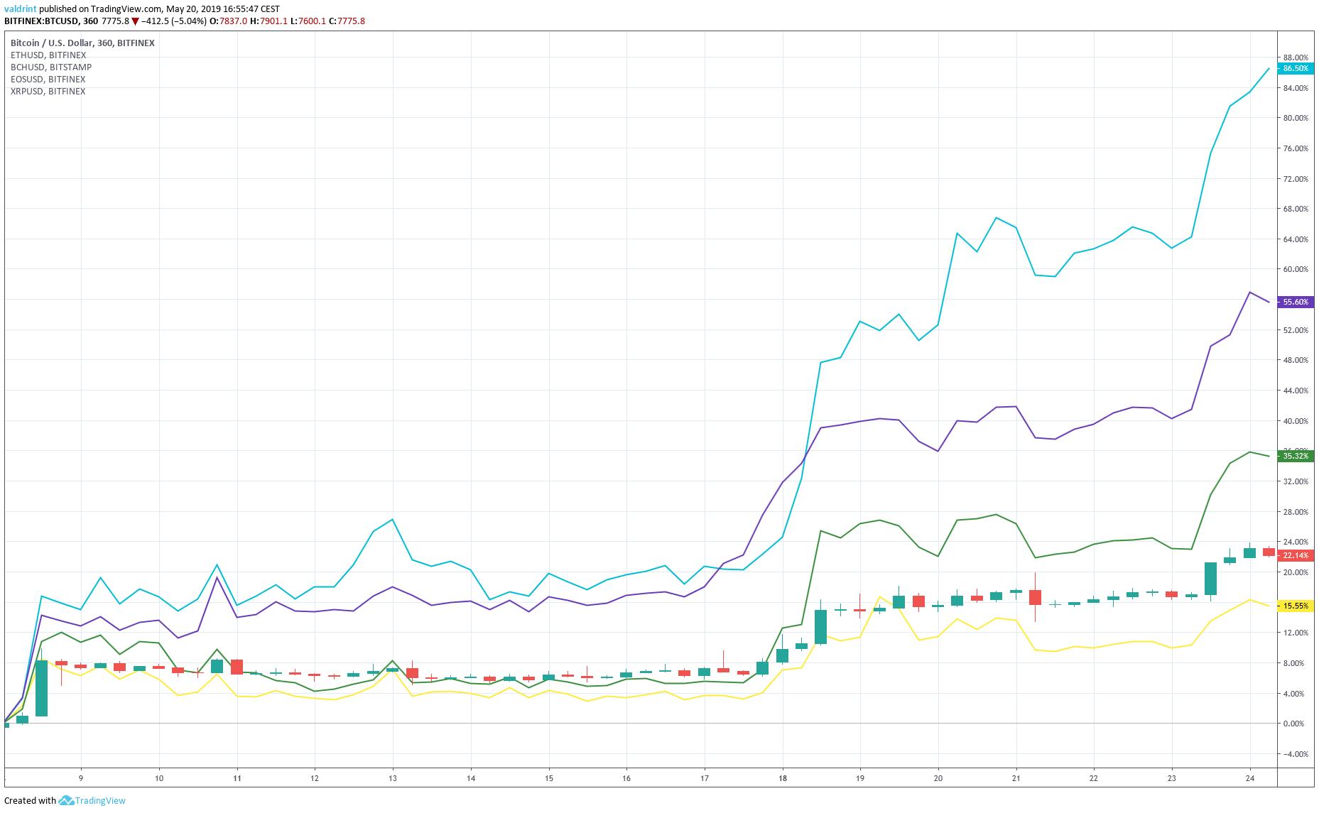 Bitcoin Spike