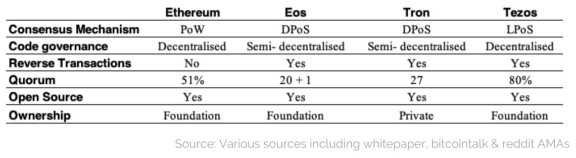 decentralization matrix ethereum eos tron tezos