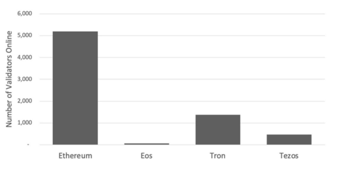 block validators ethereum eos tron tezos