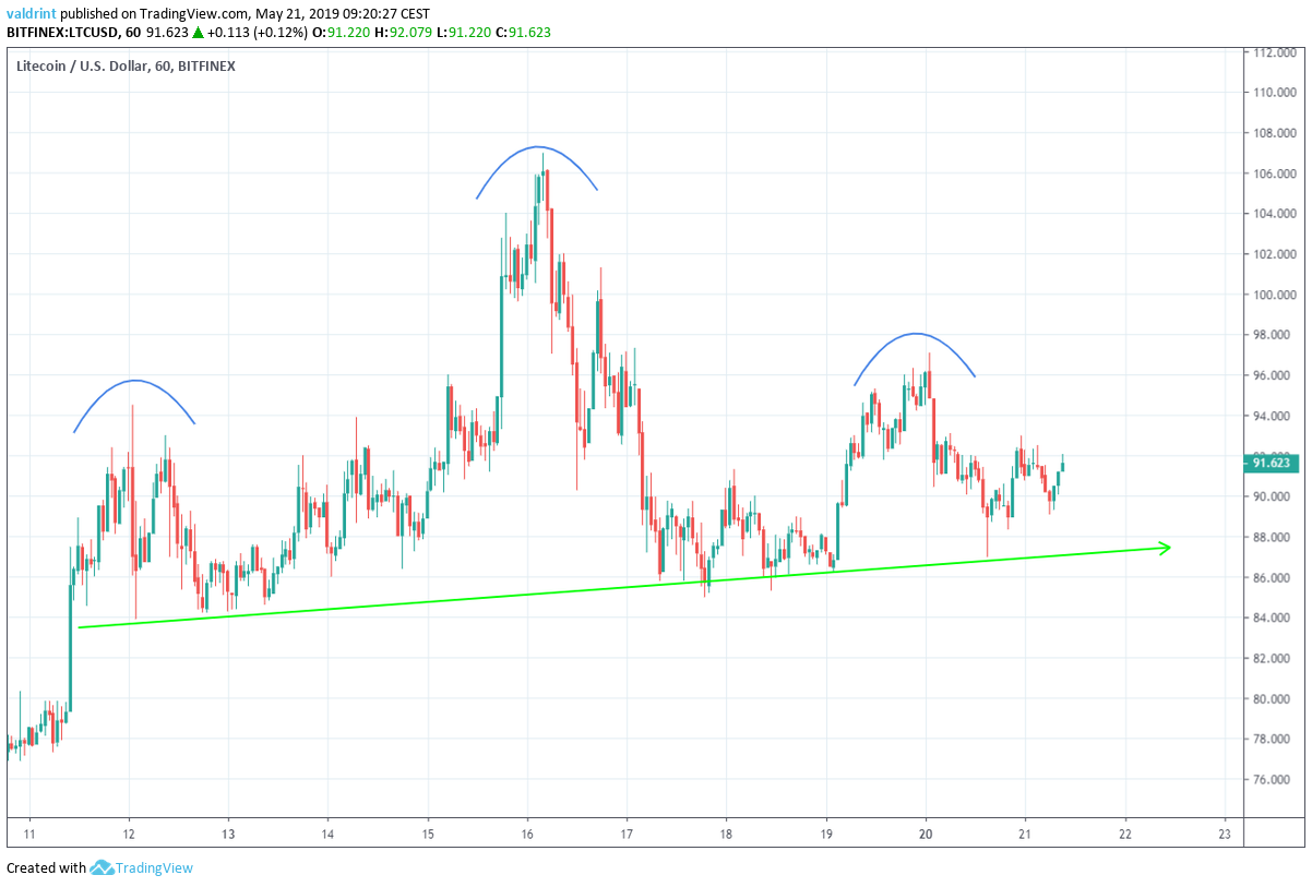 Litecoin Head and Shoulders