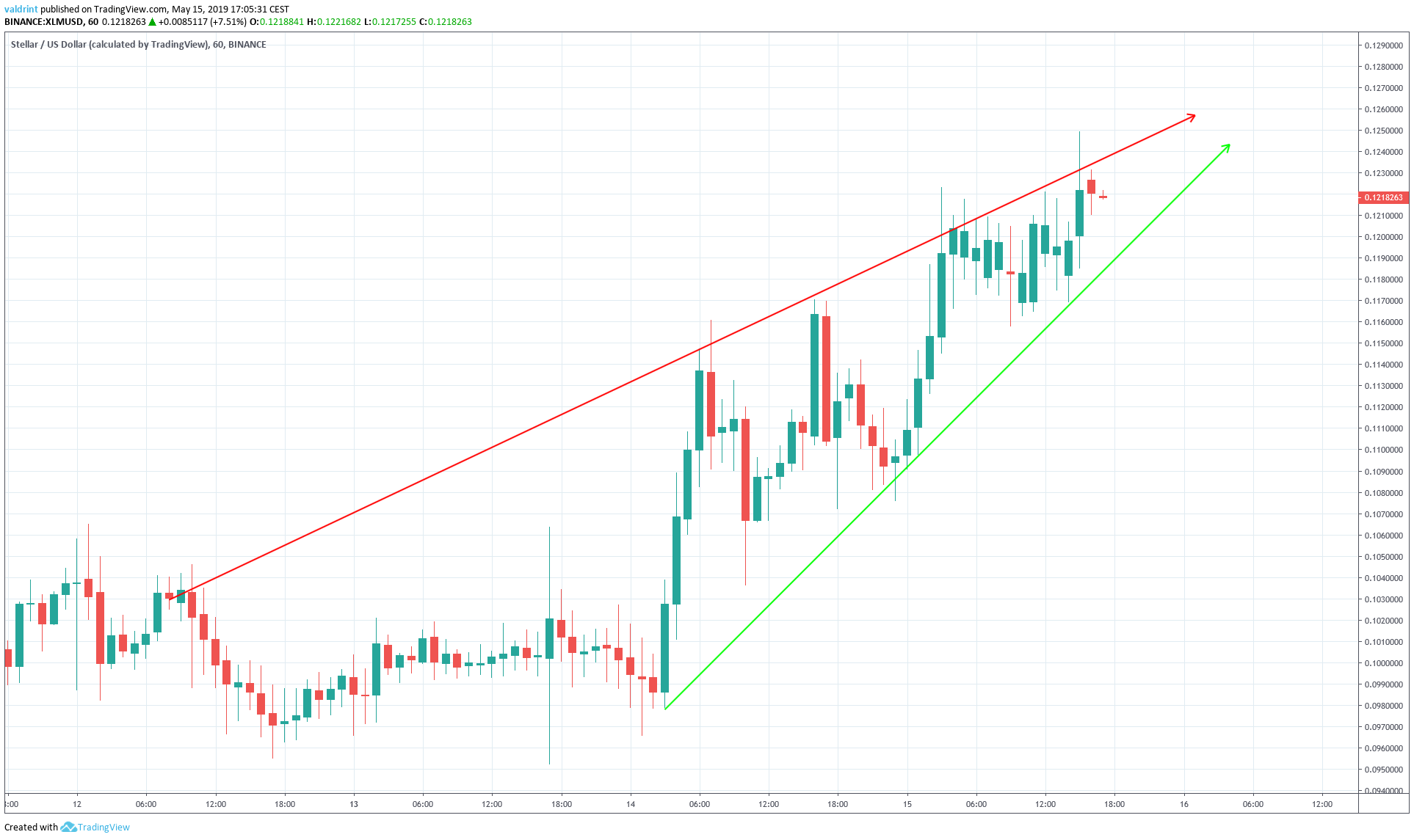 Stellar Ascending Wedge