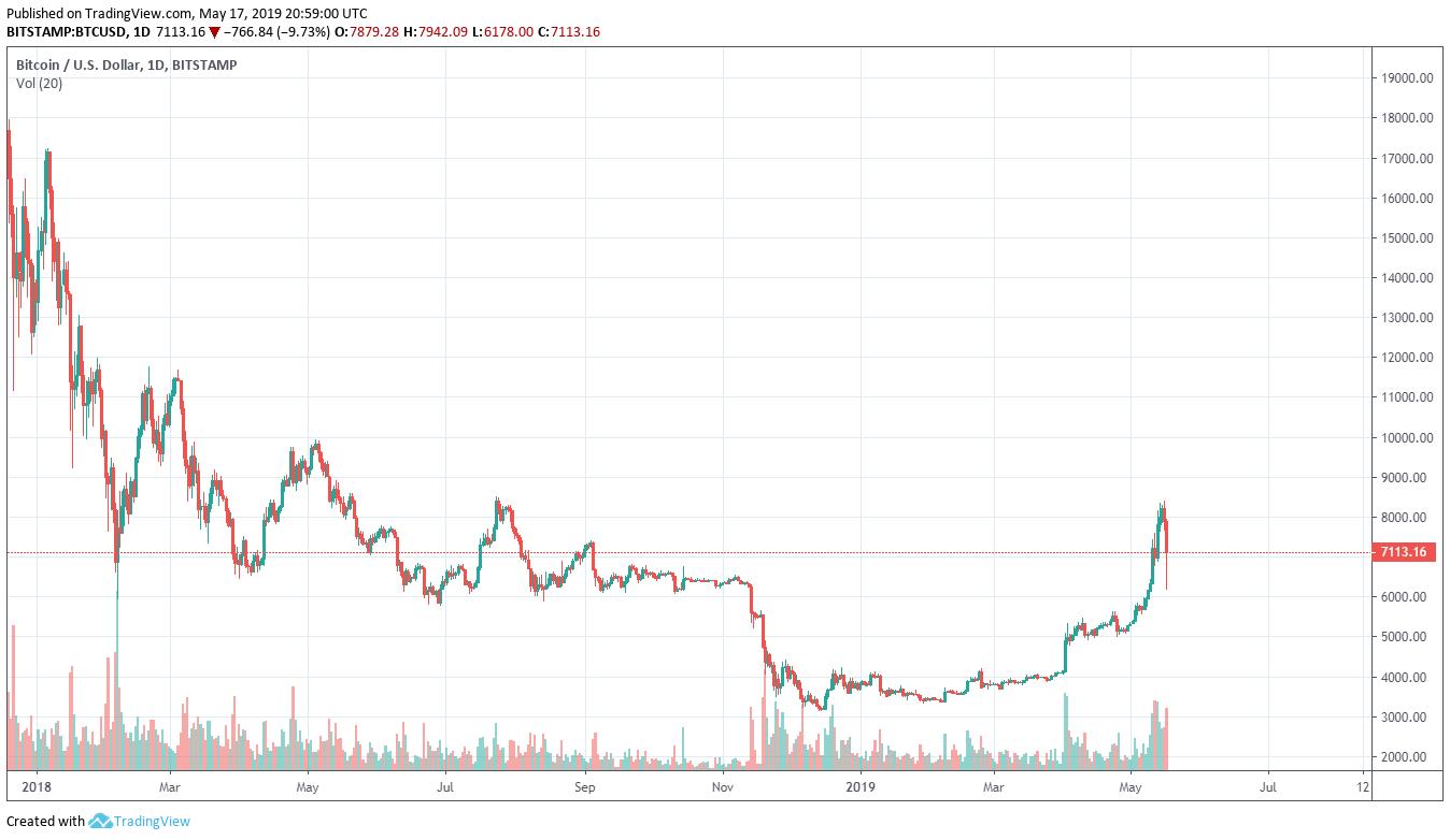 Bitcoin Price 2018 to Present (Bitstamp)